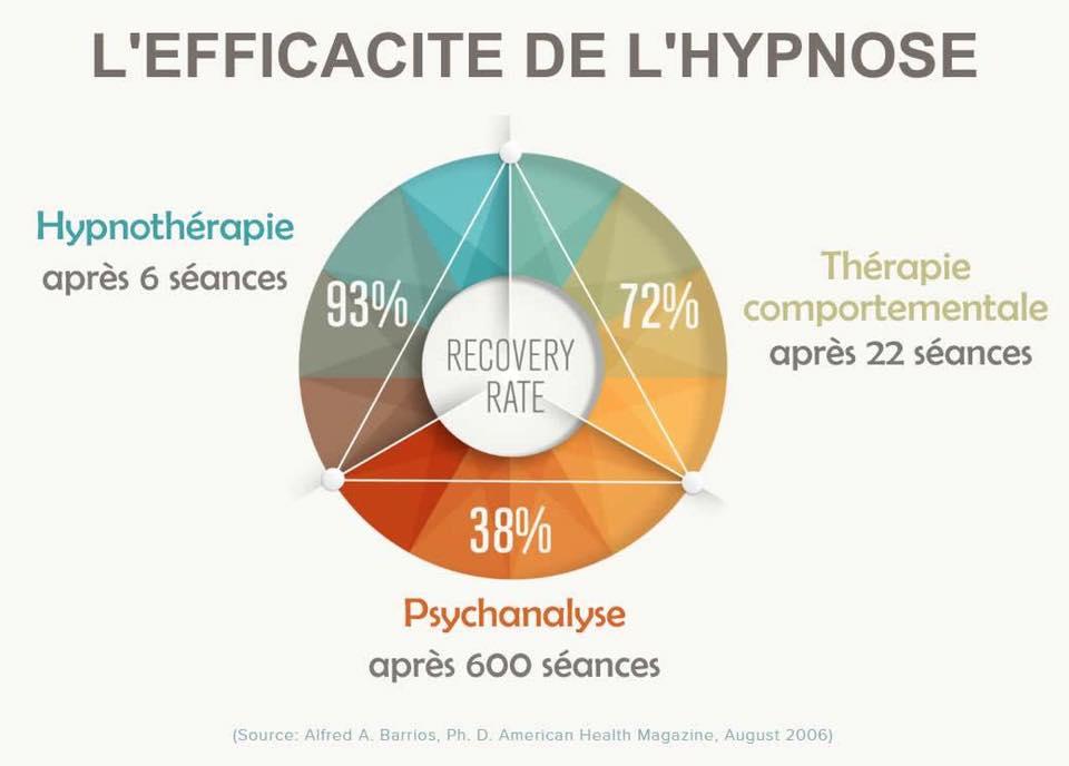 Etude sur l'hypnose